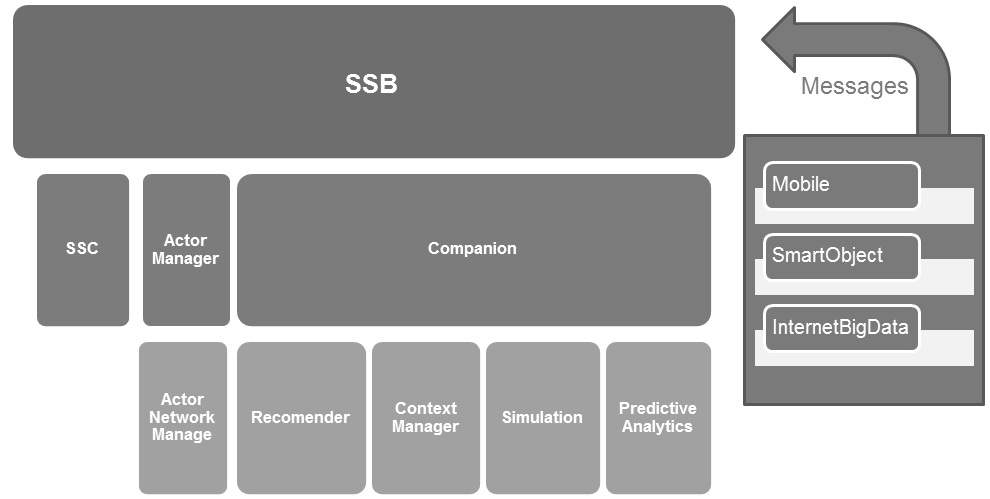 SSBarchitecture